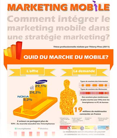 Thierry Pires Thesis - How to integrate Mobile Marketing